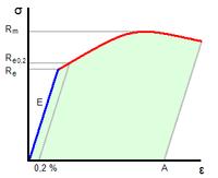 7FlTHyGHL.Courbe_contrainte_vs_deformati.s.png