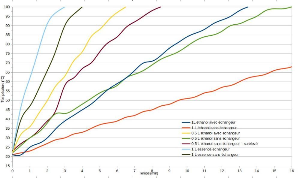 7Oesb4gCF.GraphChauffe.jpeg